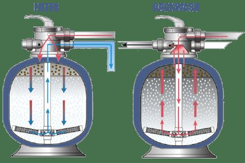 backwash-sand-filter